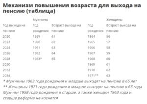 1967 год рождения выход на пенсию