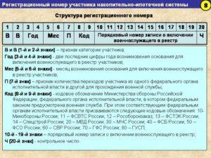 Как узнать регистрационный номер участника нис военнослужащего по фио