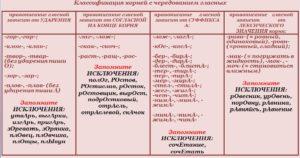 Корни с чередованием таблица корни правила примеры исключения