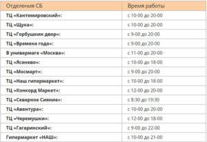 Список дежурных отделений сбербанка в москве