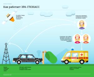 Система глонасс на авто 2020 закон подробно