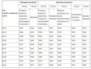 До скольки лет мужчина считается военнообязанным в россии
