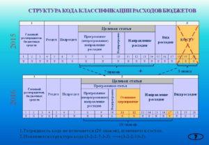Коды экономической классификации расходов бюджетных учреждений 2020