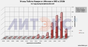 Статистика угонов тойота камри 70
