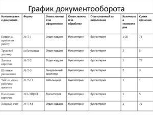 График документооборота в бухгалтерии бюджетного учреждения образец 2020 скачать бесплатно