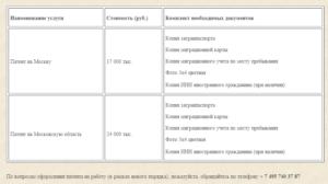 Анализы для патента на работу в москве