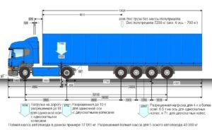 Допустимые нагрузки на оси грузовых автомобилей в россии