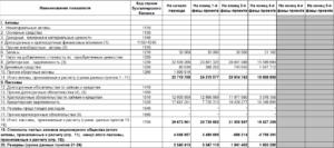 Стр 1240 бухгалтерского баланса