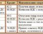 Д68к19 проводка как высчитать на примере задачки