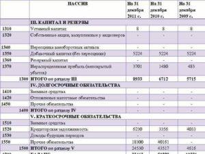 Капитал и резервы строка 1370