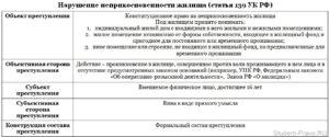 Судебная практика преступлений по ст 136 ук рф