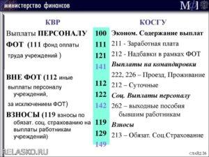 Косгу 112 расшифровка в 2020 году для бюджетных учреждений