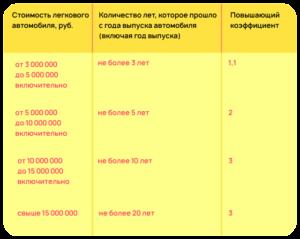 Нормы транспортного налога тюмень 2020 года
