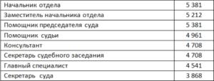 Оклад председателя верховного суда рф в 2020 году рублях